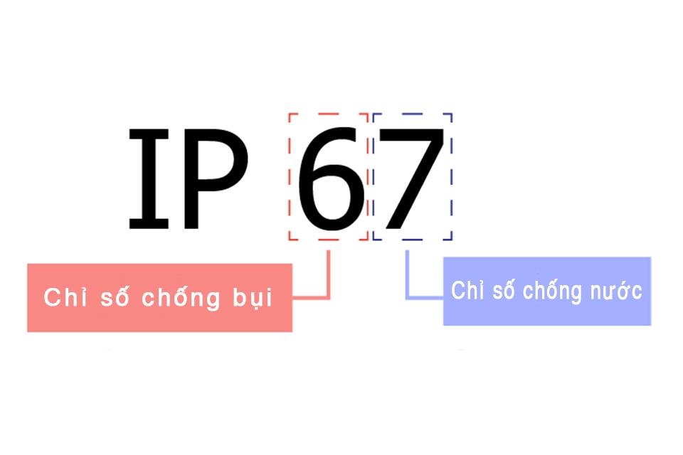 Chỉ số IP là gì? Các cấp bảo vệ IP thường dùng cho các thiết bị