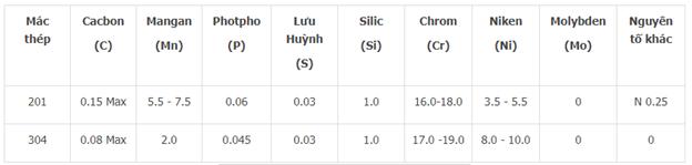 Hai hàm lượng Crom & Niken quyết định giá sản phẩm, hàm lượngcàng caogiá inox càng cao